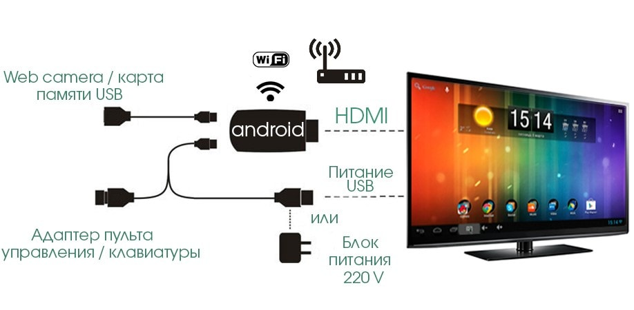 Как подключить Android TV Box к телевизору?